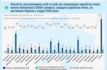 11,3 % українців отримають зарплату менше мінімальної ‼️