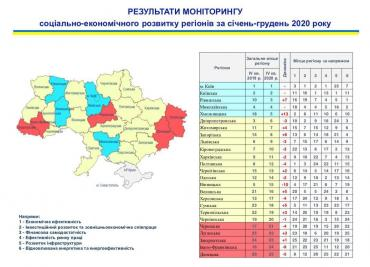 Закарпатье оказалось в аутсайдерах рейтинга регионов