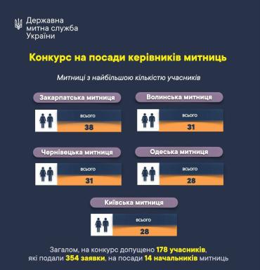 В Закарпатье на должность начальника таможни претендуют 38 организаторов контрабанды