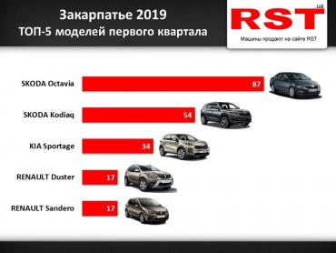 С начала 2019 в Закарпатье купили 440 новых автомобилей на сумму $ 12 млн