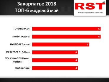 Среди моделей бестселлерами стали Skoda Octavia и Toyota RAV4