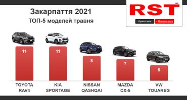 У травні в Ужгороді та Закарпатті придбали 115 нових автомобілів: ТОП-5 моделей