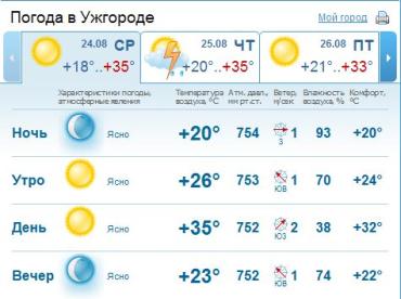 В Ужгороде небо останется ясным на протяжении всего дня. Без осадков