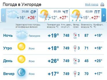 В Ужгороде облаков наблюдаться сегодня не будет, день будет ясным. Без осадков