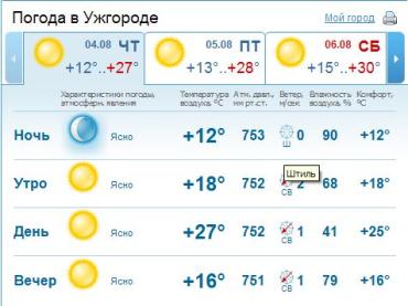 В Ужгороде ожидается ясная погода. Без осадков