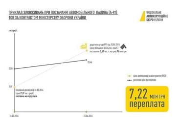 ІНФОГРАФІКА. Схема розтрати держкоштів у Міноборони