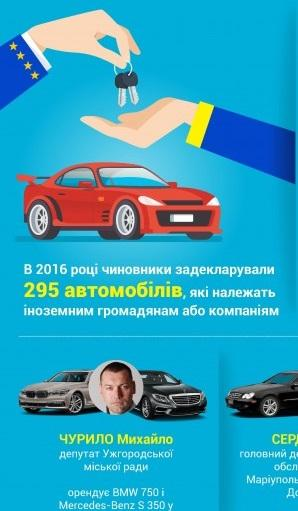 """Закарпатські посадовці та автомобілі на """"євробляхах"""""""