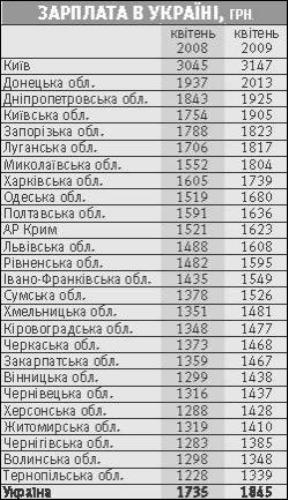 За год мы обеднели на 173 гривни