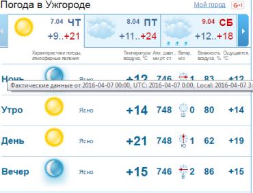 В Ужгороде переменная облачность, без существенных осадков