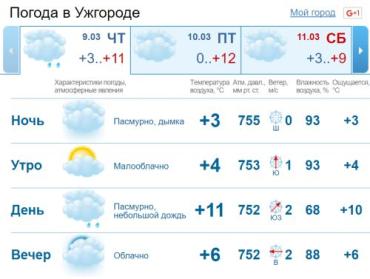 В Ужгороде облачная с прояснениями погода, небольшие осадки