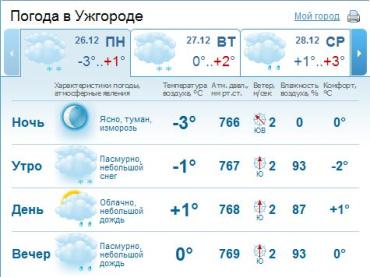 В Ужгороде облачная погода. Днем и вечером ожидается снег и дождь