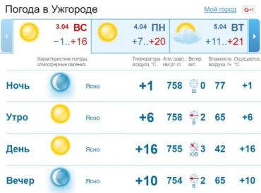 В Ужгороде небо будет ясным на протяжении всего дня. Без осадков.
