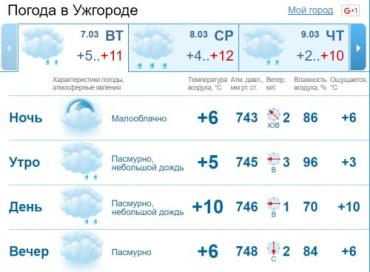 Облачная погода продержится в Ужгороде весь день