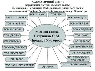 Громада Ужгорода звертає увагу на корупційні зловживання Сергія Ратушняка