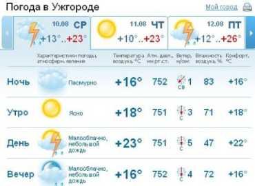 В Ужгороде облачная погода, местами - дожди