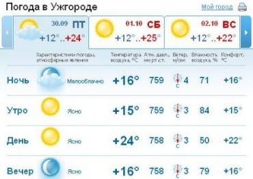 В Ужгороде ожидается облачная погода, без осадков