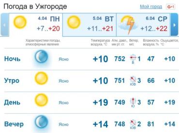 В Ужгороде переменная облачность, без осадков
