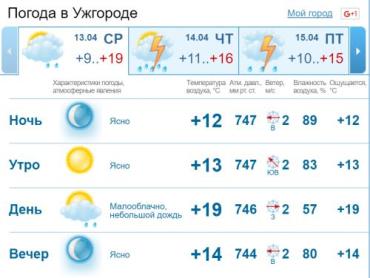 В Ужгороде облачная с прояснениями погода, без существенных осадков