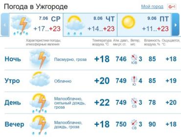 Облачная погода будет держаться в Ужгороде до самого вечера