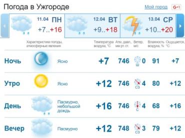 Ясной погодой в Ужгороде нас этот день не порадует