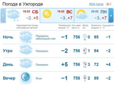 В Ужгороде облачная с прояснениями погода, временами небольшие осадки