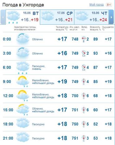 В Ужгороде облачно с прояснениями. Временами дождь, ночью и утром сильный, гроза