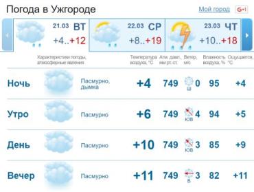 В Ужгороде на протяжении всего дня будет стоять облачная погода. Без осадков