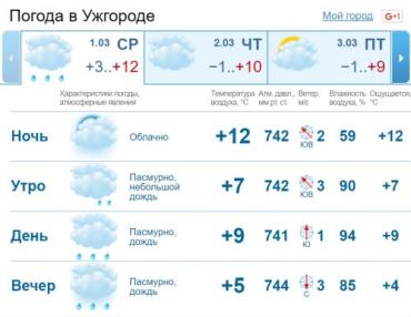 В Ужгороде облачная погода, днем периодически дождь