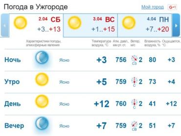 В Ужгороде днем без осадков