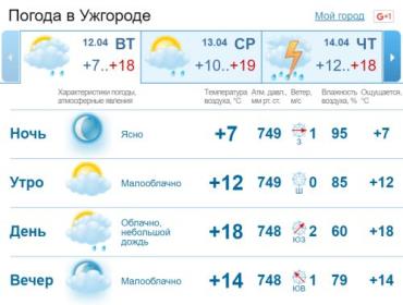 В Ужгороде облачная с прояснениями погода, кратковременный дождь, гроза