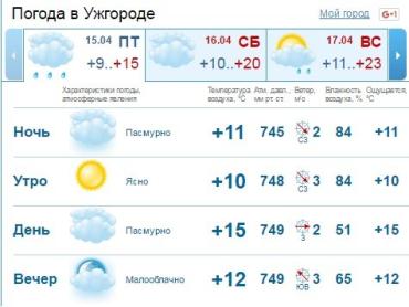 В Ужгороде на протяжении всего дня будет стоять облачная погода
