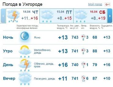 В Ужгороде облачная с прояснениями погода, ночью без существенных осадков