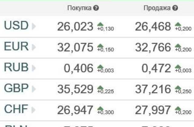 Доллар и евро несколько выросли после выборов Российского Президента
