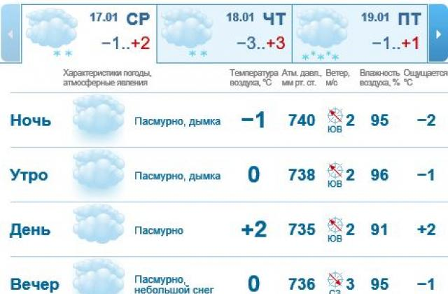 Среда вПетербурге иобласти будет морозной иветреной
