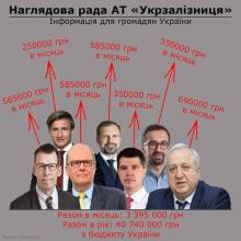 Оккупанты уничтожающие украинскую железную дорогу